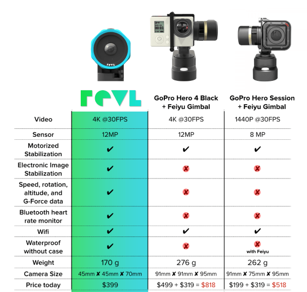 revl-video kitesurf-comparaison